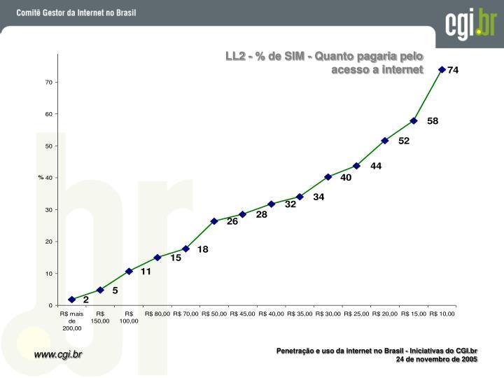 LL2 - % de SIM - Quanto pagaria pelo acesso a internet