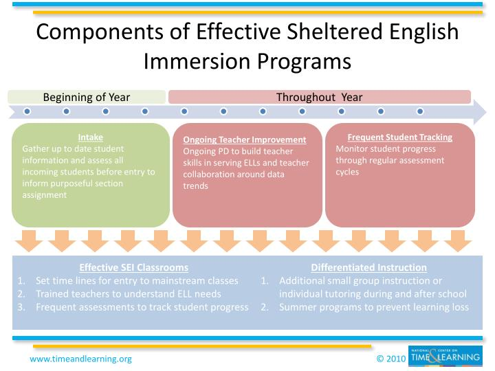Components of effective sheltered english immersion programs