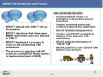 ercot cim definitions and process