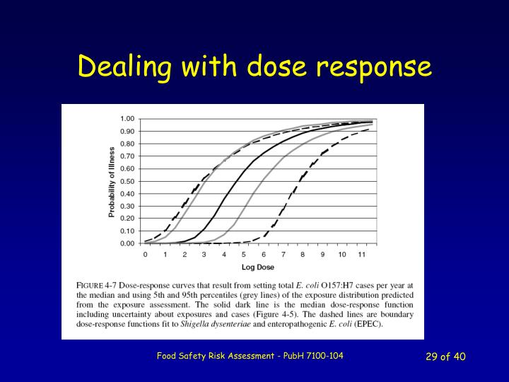 Dealing with dose response