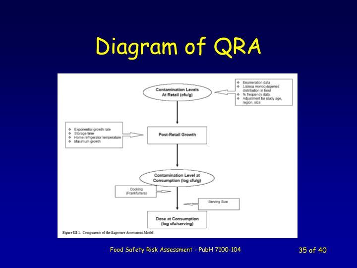 Diagram of QRA