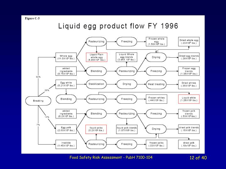 Example of LE processing complexity