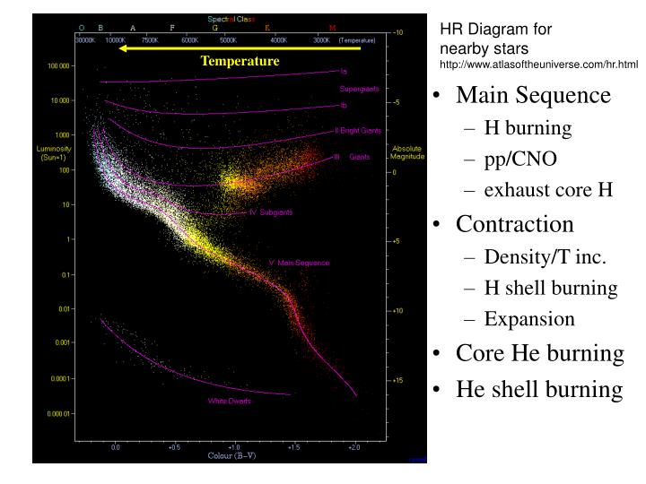 HR Diagram for
