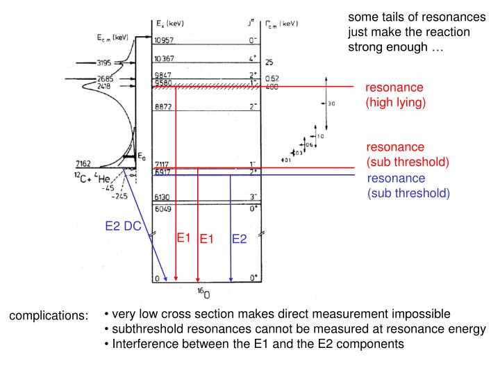 some tails of resonances