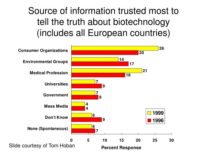 Source of information trusted most to