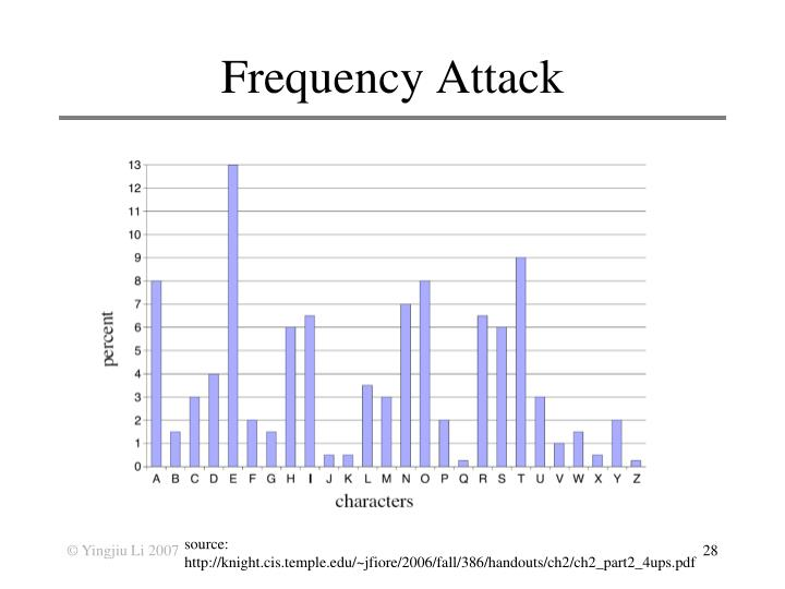 Frequency Attack
