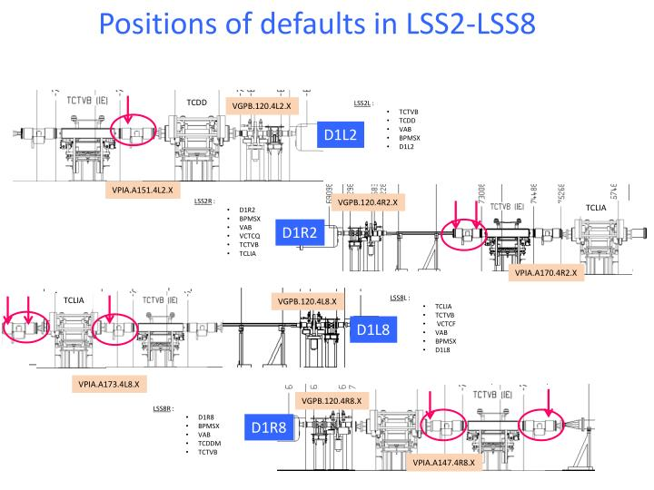 Positions of defaults in LSS2-LSS8