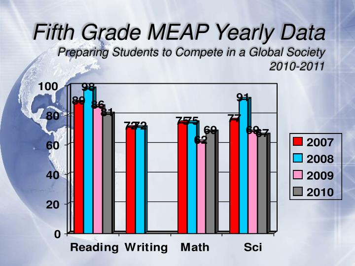 Fifth Grade MEAP Yearly Data