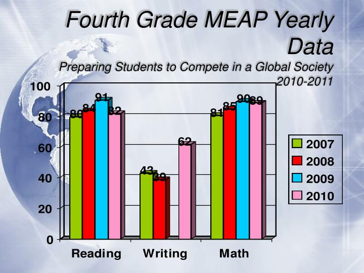Fourth Grade MEAP Yearly Data