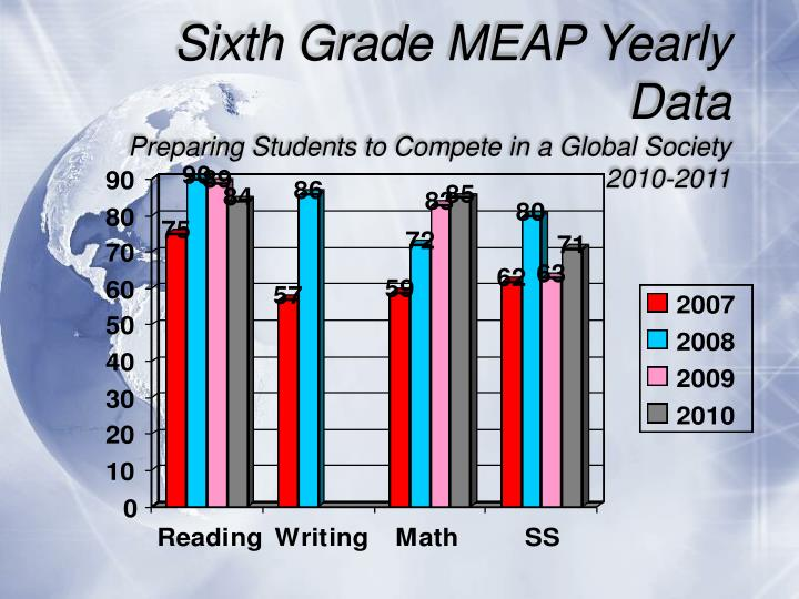 Sixth Grade MEAP Yearly Data