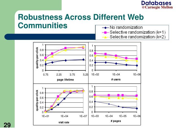 Robustness Across Different Web Communities