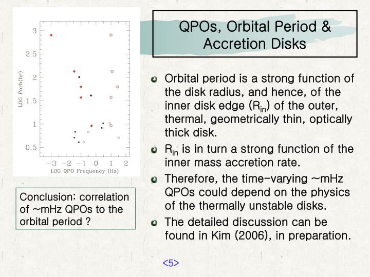 QPOs, Orbital Period &