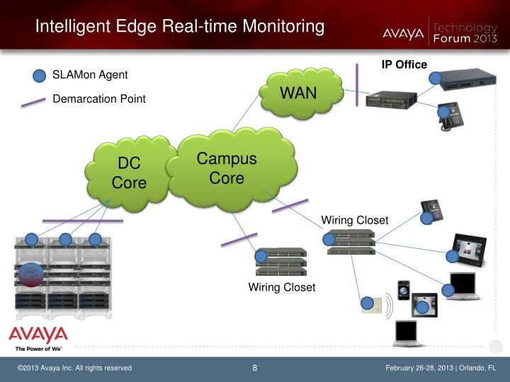 Intelligent Edge Real-time Monitoring
