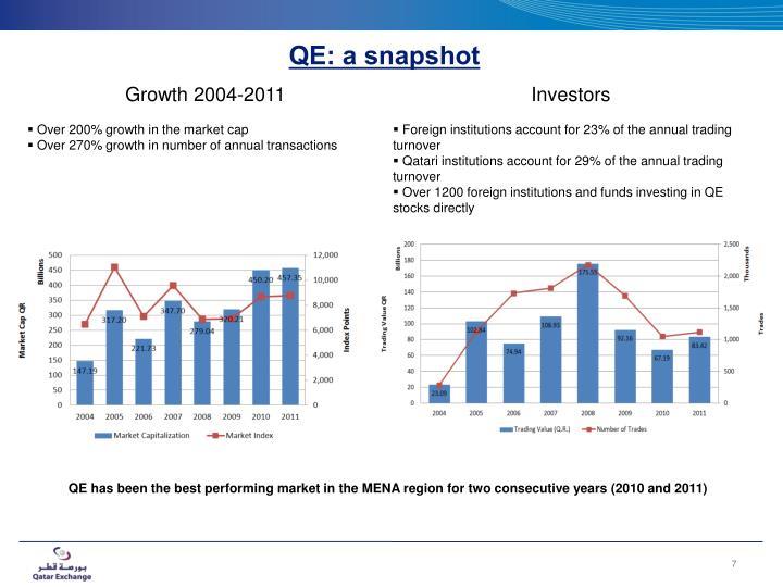 QE: a snapshot