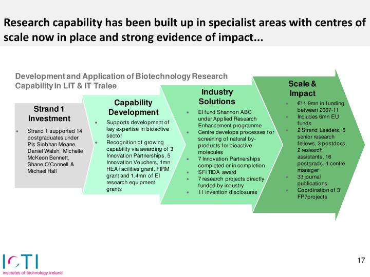 Research capability has been built up in specialist areas with