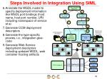 steps involved in integration using siml1