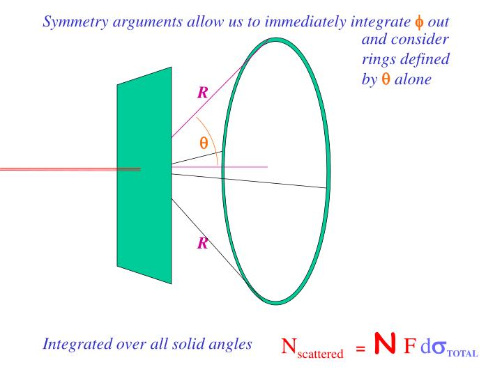 Symmetry arguments allow us to immediately integrate