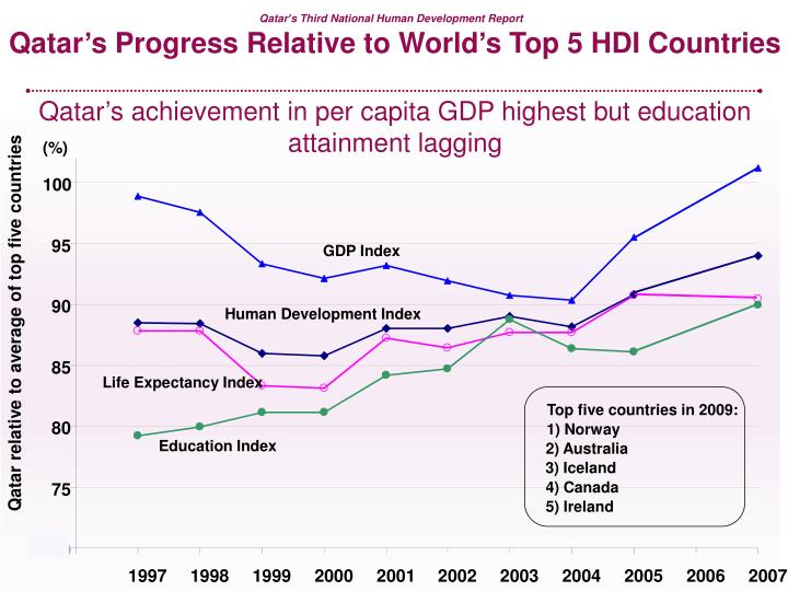 Qatar's Progress Relative to World's Top 5 HDI Countries