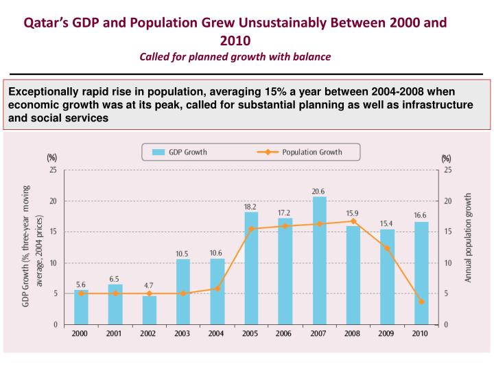 Qatar's GDP and Population Grew Unsustainably Between 2000 and 2010