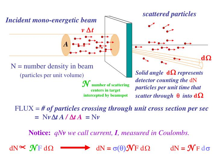 scattered particles