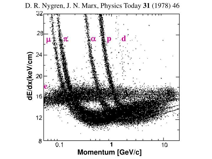 D. R. Nygren, J. N. Marx, Physics Today