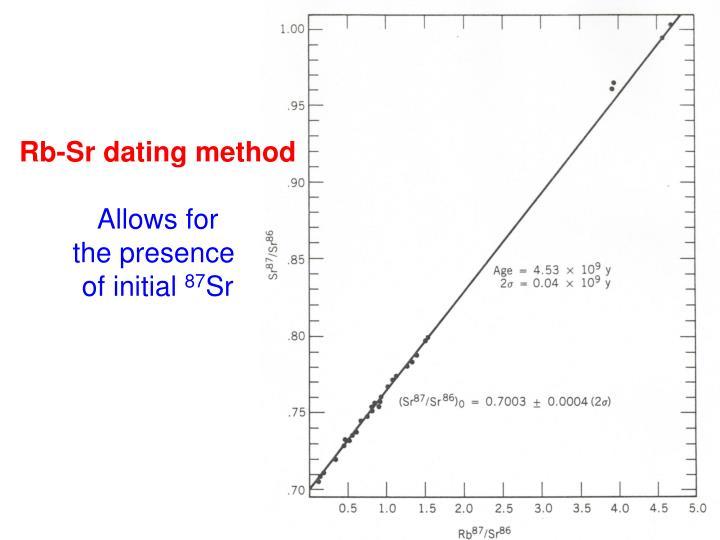 Rb-Sr dating method