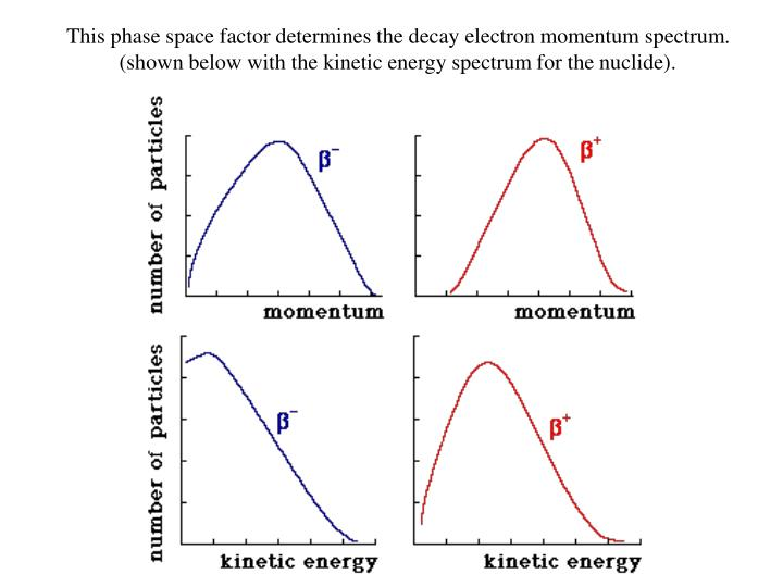 This phase space factor determines the decay electron momentum spectrum.
