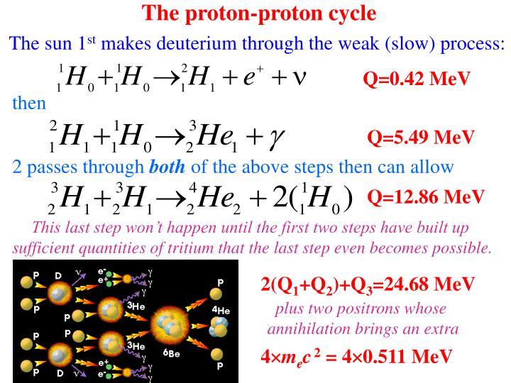 The proton-proton cycle