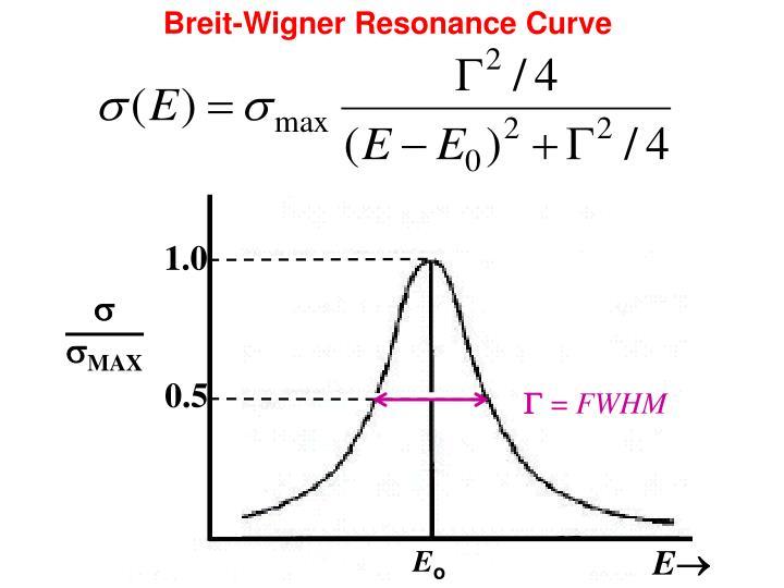 Breit-Wigner Resonance Curve