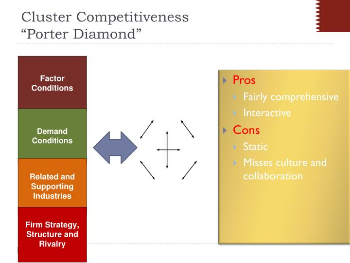 Cluster Competitiveness