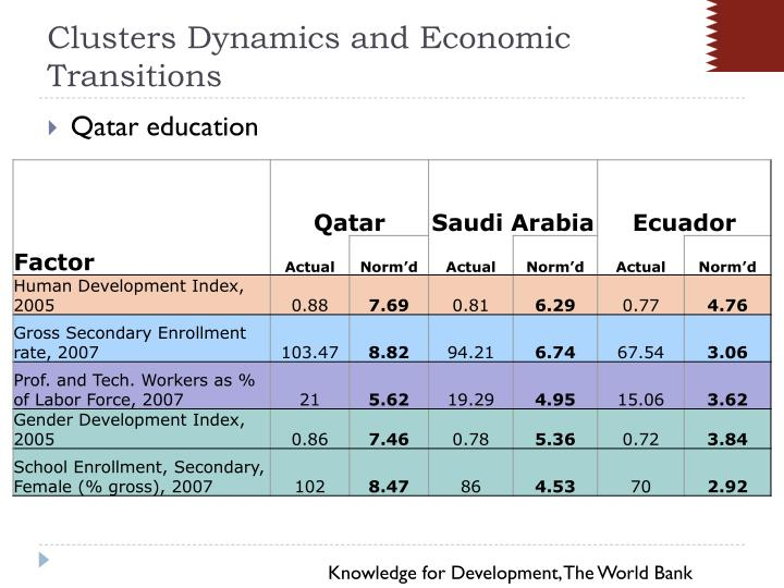 Clusters Dynamics and Economic Transitions