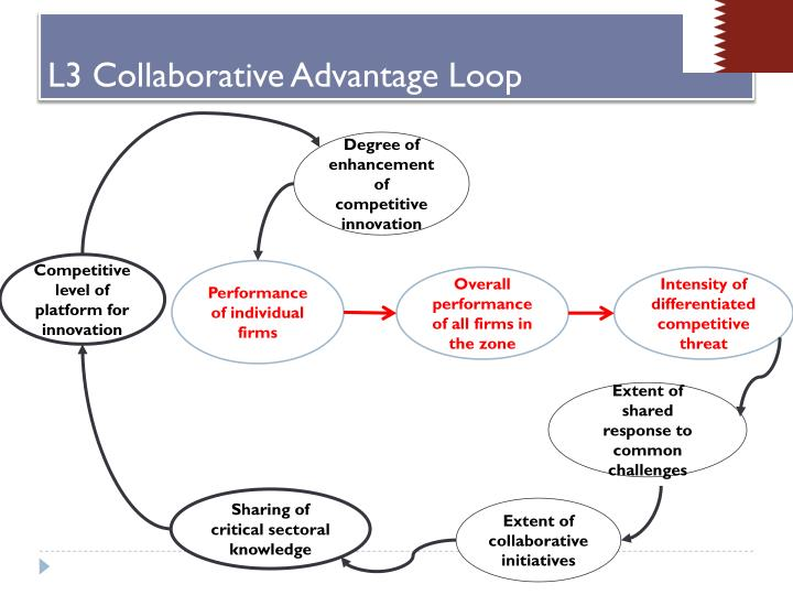 Degree of enhancement of competitive innovation