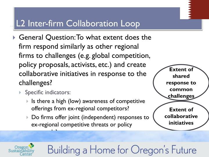 L2 Inter-firm Collaboration Loop