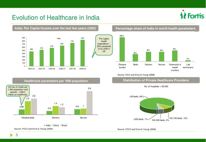 Evolution of healthcare in india