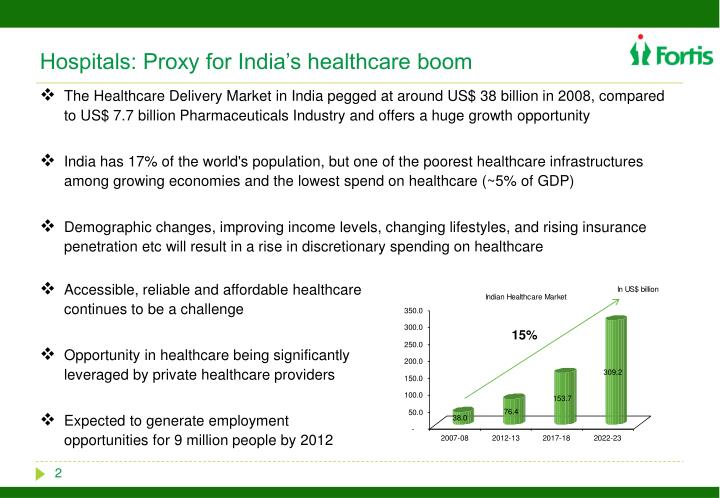 Hospitals proxy for india s healthcare boom