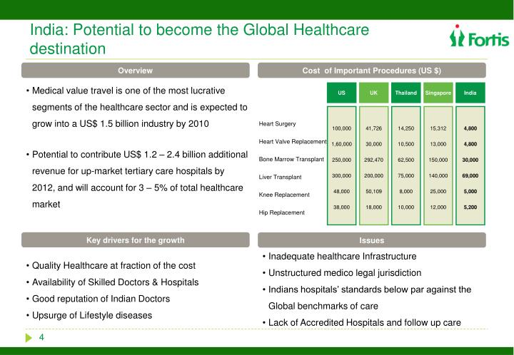 India: Potential to become the Global Healthcare destination