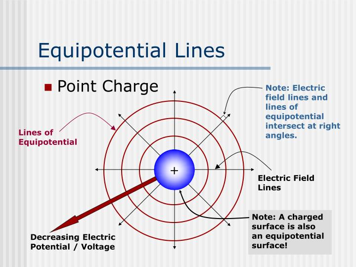Note: Electric field lines and lines of equipotential intersect at right angles.