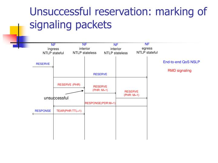 Unsuccessful reservation: marking of signaling packets