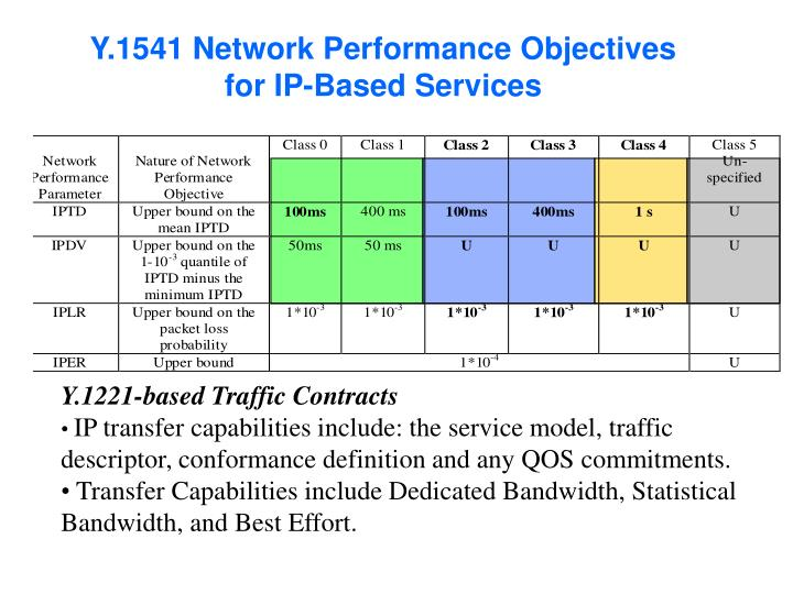 Y.1541 Network Performance Objectives