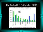 the embedded os market 2002