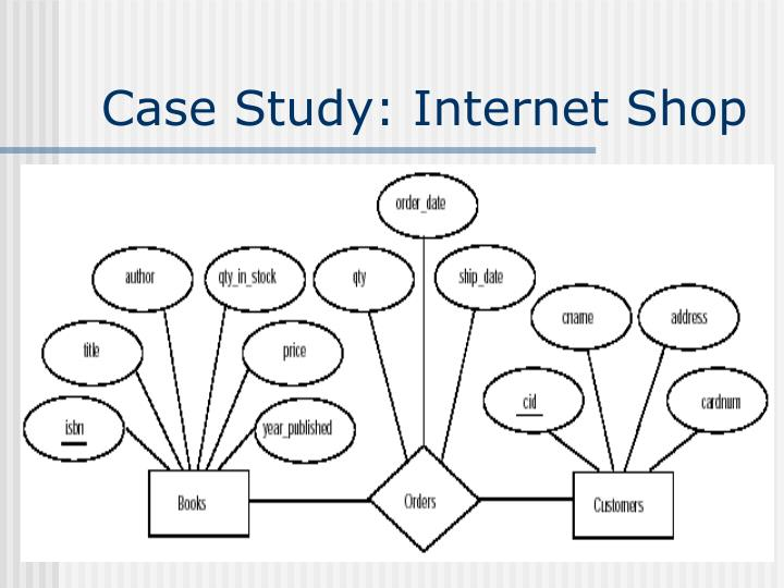 Case study internet shop