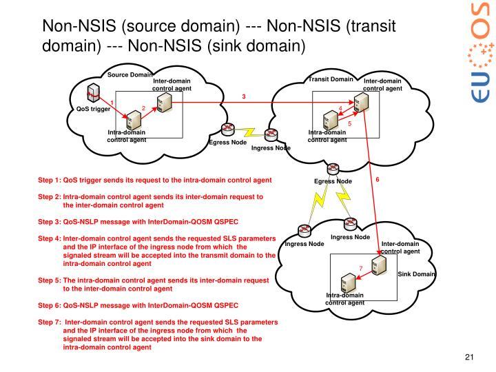 Non-NSIS (source domain) --- Non-NSIS (transit domain) --- Non-NSIS (sink domain)