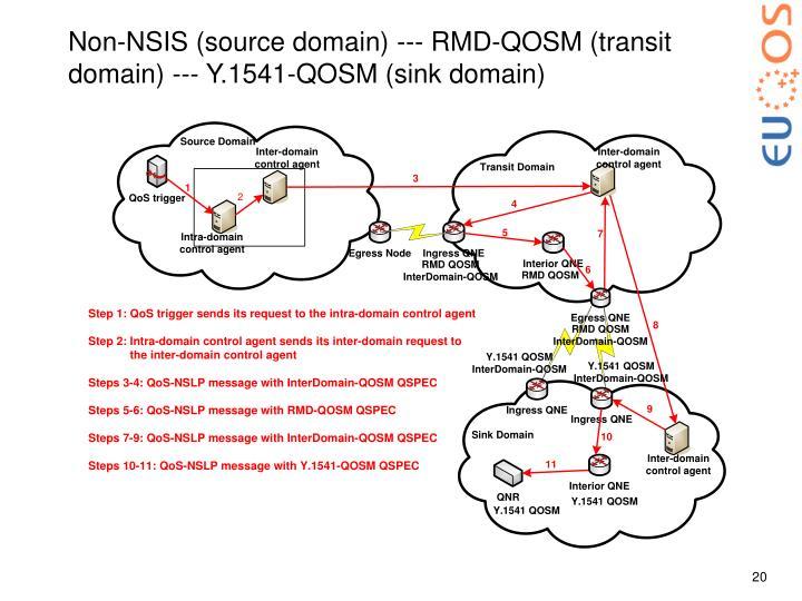 Non-NSIS (source domain) --- RMD-QOSM (transit domain) --- Y.1541-QOSM (sink domain)