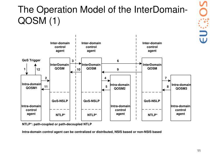 The Operation Model of the InterDomain-QOSM (1)