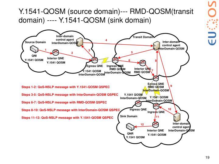 Y.1541-QOSM (source domain)--- RMD-QOSM(transit domain) ---- Y.1541-QOSM (sink domain)