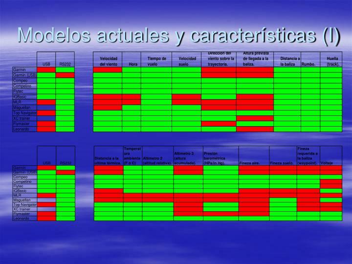 Modelos actuales y características (I)
