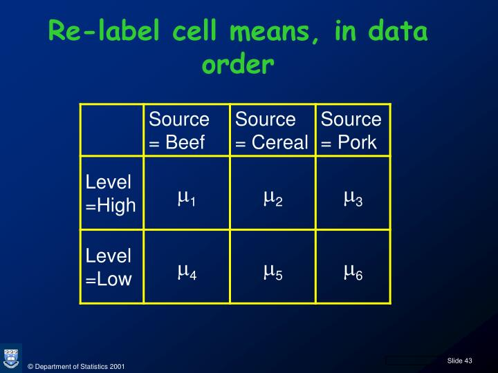 Re-label cell means, in data order
