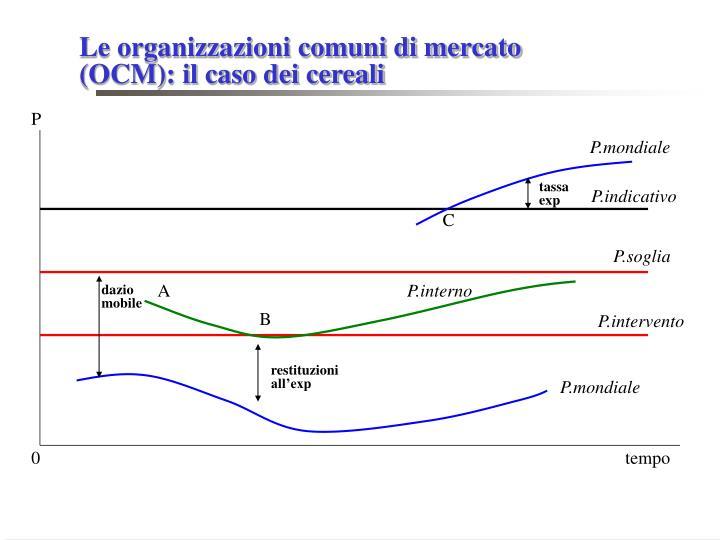 Le organizzazioni comuni di mercato (OCM): il caso dei cereali