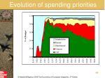 evolution of spending priorities