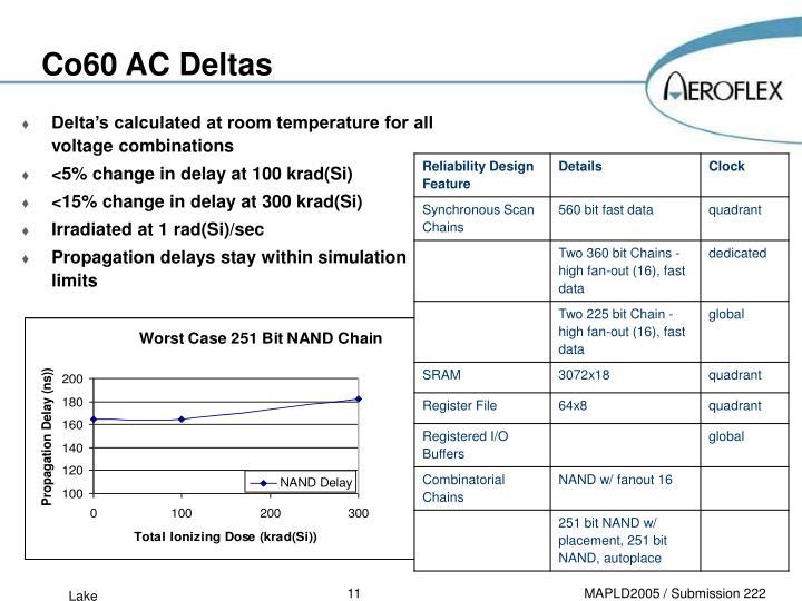 Co60 AC Deltas